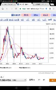 5726 - (株)大阪チタニウムテクノロジーズ 三千円になったら利食いしようと思ってたが。。 何まだ一合目か