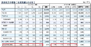 1430 - ファーストコーポレーション(株) 2Qの決算説明資料が開示されています。 http://contents.xj-storage.jp/