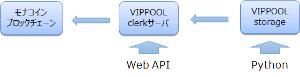 6730 - (株)アクセル ブロックチェーン技術を活用したシステム開発向け「VIPPOOL clerk」及び「VIPPOOL s