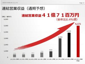 2330 - (株)フォーサイド 通期予想41億71百万(50億) なんだこのグラフ