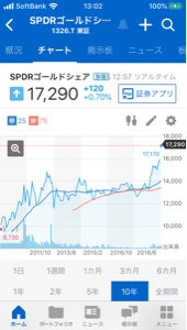 1326 - SPDRゴールド・シェア 10年チャートは割と良いですね。