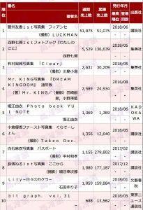 欅坂46 菅井  友香  1 st 写真集「フィアンセ」の初週売上は、51075部!