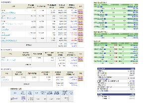 ★青空株式研究会(青研)★ <4/28のおさらい>  今日は引けでナンピン大会。 それから引けでナノ信用分を手仕舞い。  特買い