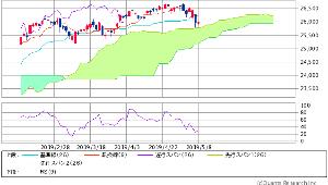 7612 - (株)Nuts  NYダウ  25,988.47 +23.4(+0.09%)