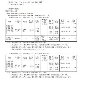 7612 - (株)Nuts 家賃は「誰がどう見ても」おかしい。  それまで700万円だったのが3300万円。周辺賃料から見ても数