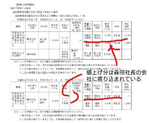 7612 - (株)Nuts ここは、森田ら役員が金を抜くための会社だ。 こんなボロ会社にカネは無いので、増資で現金を得てそれを役