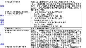 7612 - (株)Nuts IBUKIは大量保有の変更報告を故意に無視している。  行使でも変更報告の義務は発生するし、それをN