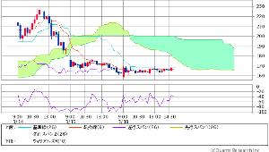 7612 - (株)Nuts 現在の雲チャートは こちら  明日 巨大雲の影響受けてしまうので 気を付けどいよい