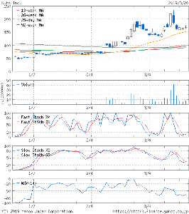 7612 - (株)Nuts 今の 低位株から 今後は 不安もなく 中型株に発展していってしまう 流れが形成してるとこが  大人気