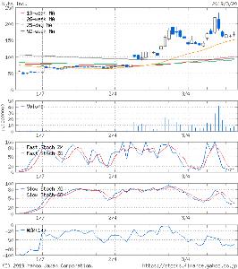 7612 - (株)Nuts どんな種類のチャート見ても 今ここは 今年からここは 超長期スパンでみると ⬛⬛⬛超長期 上昇トレン