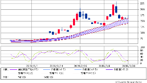 7612 - (株)Nuts 25MAエンベロープチャートで見るとこちら