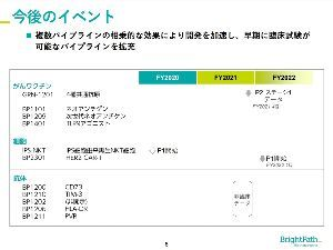 4594 - ブライトパス・バイオ(株) スケジュールスカスカ
