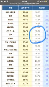 4612 - 日本ペイントホールディングス(株) 業種化学の平均PERは24.35倍だから、ここの株価は理論値の約4倍。  ってことは、高すぎだから。