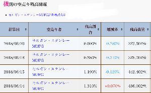 6890 - (株)フェローテックホールディングス Kabureki Database  モルガンの空売り残 一週間で半減以下に減少  来週には 一覧表