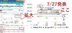 7211 - 三菱自動車(株) 今期の企業経営をみるのは、経常利益がでみるのでは?