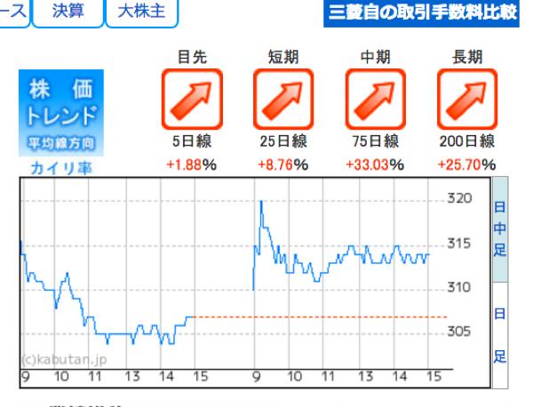 7211 - 三菱自動車(株) 朗報です 目先、短期、中期、長期すべてで上向きトレンドだと本日株深が説明してます。