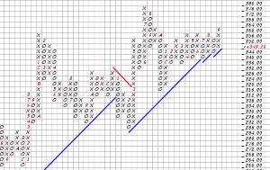 たぬきさんの株式備忘録 USリート 昨晩 -0.63% P&Fで見るとこれ以上の下落はやばい!