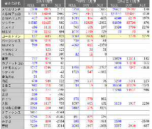 たぬきさんの株式備忘録 GS 大量買い越し 先安どうなる!!