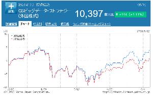 3531417C - GSビッグデータ・ストラテジー(外国株式) まだ6ヶ月だけど 一応、全世界株式インデックスには勝っているし ビッグデータには効果がありそうです。