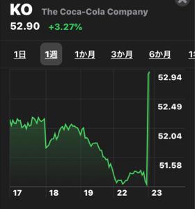 KO - コカ・コーラ 打ち上げじゃ⤴︎