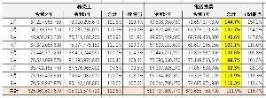 9672 - 東京都競馬(株) 9月の地方競馬電話投票売上は、対前年同月比116.3%  4月 101.1% 5月 100.5% 6