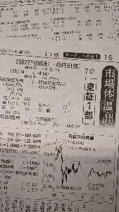 ◼️僕の秘密の掲示板…回顧録◼️ 2月7日(金)…日経平均株価。