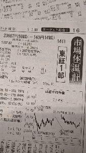 ◼️僕の秘密の掲示板…回顧録◼️ 2月14日(金)…日経平均株価。