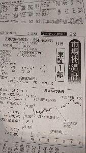 ◼️僕の秘密の掲示板…回顧録◼️ 2月6日(木)…日経平均株価。