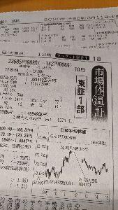 ◼️僕の秘密の掲示板…回顧録◼️ 2月10日(月)…日経平均株価。