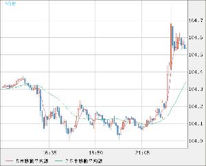 8411 - (株)みずほフィナンシャルグループ > ドル円5分足
