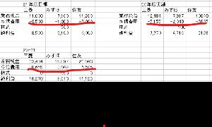 8411 - (株)みずほフィナンシャルグループ 稼ぐ力はやはり三菱  どれだけ純利益を出したか出すかは、与信費用を幾ら見込むかにかかっている。  来