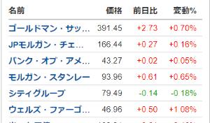 8411 - (株)みずほフィナンシャルグループ 米銀行株シティ以外上げましたね。みずほも週明け上昇してほしいなぁ…。