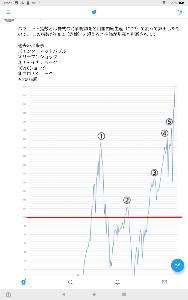 8411 - (株)みずほフィナンシャルグループ バフェット指数