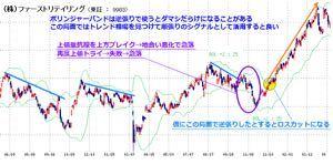 <さぶchanの雑コラLABO❤️ 万吉さんのトレード手法が進化し続けている(●´ω`●)ゞ  そりゃそうだ 株