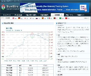 4109 - ステラ ケミファ(株)  コモディティー投資に興味はありませんが、「フッ化水素酸」価格の推移はまさに不思議な動きをしますね。
