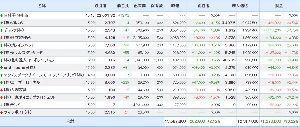 3996 - サインポスト(株) サインポストは上がらないからポートフォリオ(ショート)に入らないが、今日は日経平均ほぼ横ばいの中+2