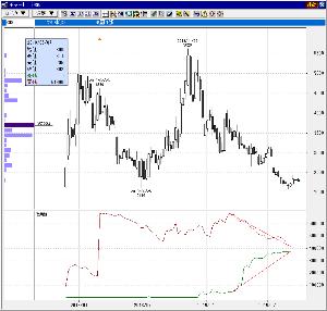3996 - サインポスト(株) とりあえず明日は下げのようだけど、株価は底打ち。 需給は、さらに良くなってる。