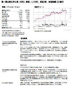 4082 - 第一稀元素化学工業(株)   SBIの<中小型アップデート>11/21!