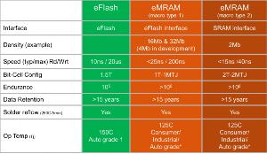 MRAM - エバースピン・テクノロジー 自動車向けでの採用を見込んでいるらしい(GFより) ADAS Level 4 is being ta