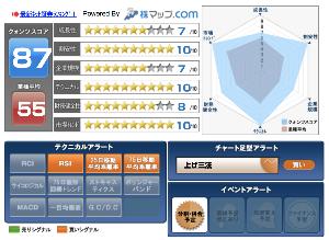 7618 - (株)ピーシーデポコーポレーション シグナル