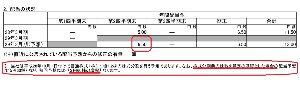 7618 - (株)ピーシーデポコーポレーション 分割後1株7.8円ももらえると勘違いされている方もいると思いますが、6.5円です。騙されないように。