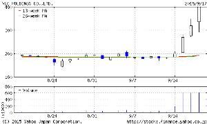 6861 - (株)キーエンス バルク (2467)の過去のレポ-トの一部を投稿したのが9/15 そこから割高でも 画像の動き 外資