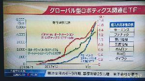 6861 - (株)キーエンス BSジャパン日経プラス10のインザマーケットで紹介されたパネルです。 海外のグローバルロボティクステ