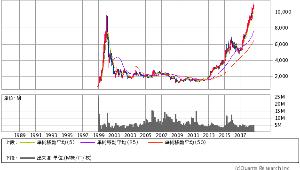 6861 - (株)キーエンス これなんかも大好き銘柄 2000万円が単位変更公表1か月で3000万円 単位変更後買い増し(キ-エン