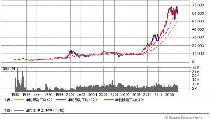 6861 - (株)キーエンス 1996年3月まで外資は買いましょうだった あれから何十年が経ったのか 全員が知った株になった  外