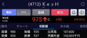 4712 - (株)KeyHolder こんな出来高伴わない上げなんてあり得るのだろうか アルゴに気づかれて以前のレンジ+αまで