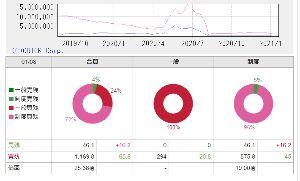 4712 - (株)KeyHolder だから?今年1月は信用買い残116万9800株もあって、 今の96万8100株よりも信用買い残が20