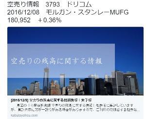 3793 - (株)ドリコム 5万売ってる(´;ω;`)