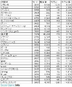 3793 - (株)ドリコム ゲーム株的にはアカツキの次の上げ率だったのか。  ガッシュベルは多分あんまり関係ないはず(&acut