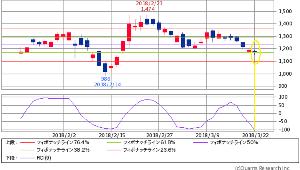3793 - (株)ドリコム <日足2か月> 十字線に加えて、 フィボナッチライン38.2%ピッタリの RCI(9)